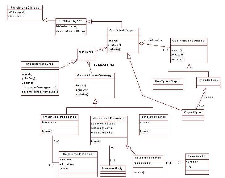 oscorux: Object Class Diagram for Hurtz